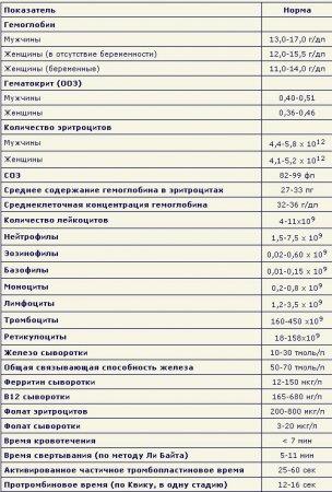 Нормальные показатели анализа крови