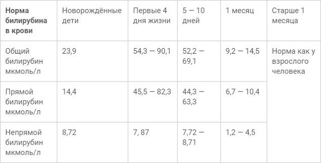 норма билирубина у новорожденных и детей разных возрастных категорий